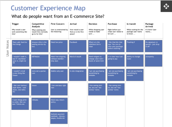 Customer Experience Map - E-Commerce Site