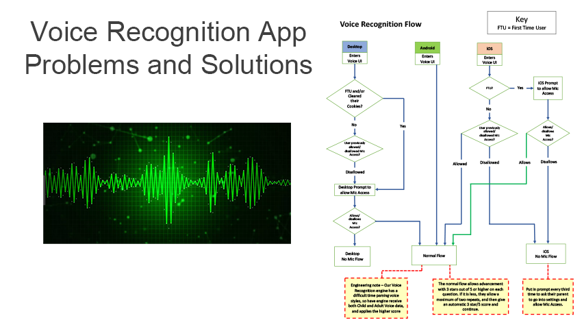 Voice Recognition App